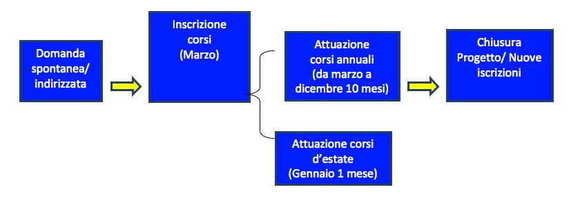 diagramma-flusso